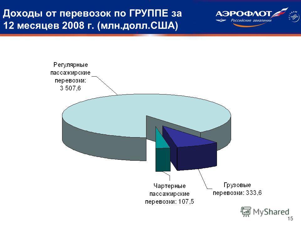 Доходы от перевозок по ГРУППЕ за 12 месяцев 2008 г. (млн.долл.США) 15