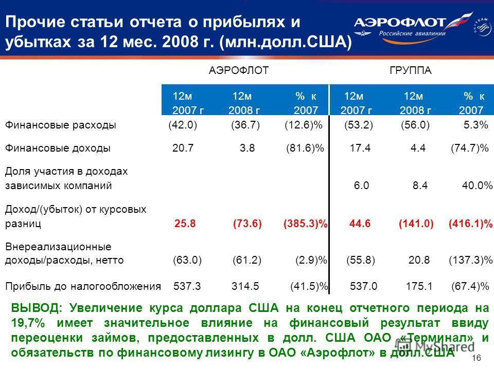 Прочие статьи отчета о прибылях и убытках за 12 мес. 2008 г. (млн.долл.США) 12 м 12 м % к 2007 г 2008 г 2007 12 м 12 м % к 2007 г 2008 г 2007 ГРУППААЭРОФЛОТ Финансовые расходы (42.0) (36.7) (12.6)% (53.2) (56.0) 5.3% Финансовые доходы 20.7 3.8 (81.6)
