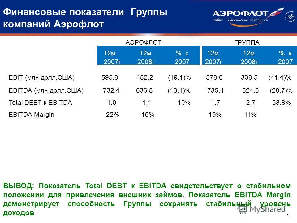 Финансовые показатели Группы компаний Аэрофлот 1 EBIT (млн.долл.США) 595.8 482.2 (19.1)% 578.0 338.5 (41.4)% EBITDA (млн.долл.США) 732.4 636.8 (13.1)% 735.4 524.6 (28.7)% Total DEBT к EBITDA 1.0 1.1 10% 1.7 2.7 58.8% EBITDA Margin 22% 16% 19% 11% ВЫВ