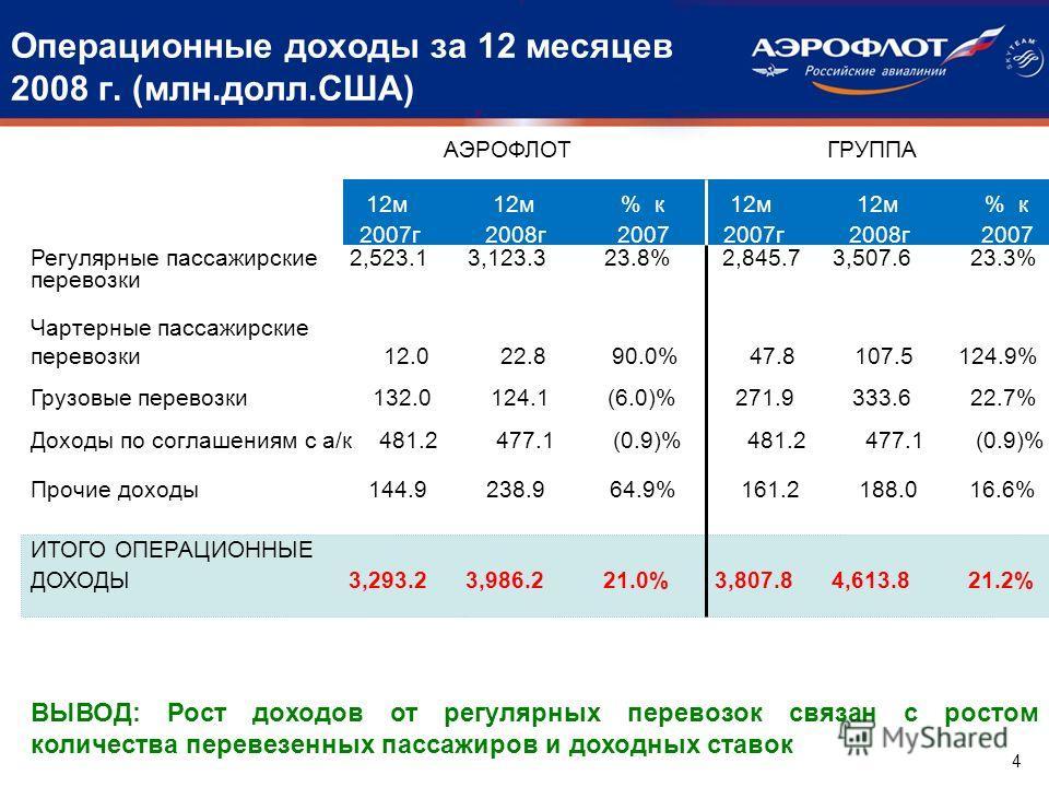 Операционные доходы за 12 месяцев 2008 г. (млн.долл.США) Регулярные пассажирские 2,523.1 3,123.3 23.8% 2,845.7 3,507.6 23.3% перевозки Чартерные пассажирские перевозки 12.0 22.8 90.0% 47.8 107.5 124.9% Грузовые перевозки 132.0 124.1 (6.0)% 271.9 333.