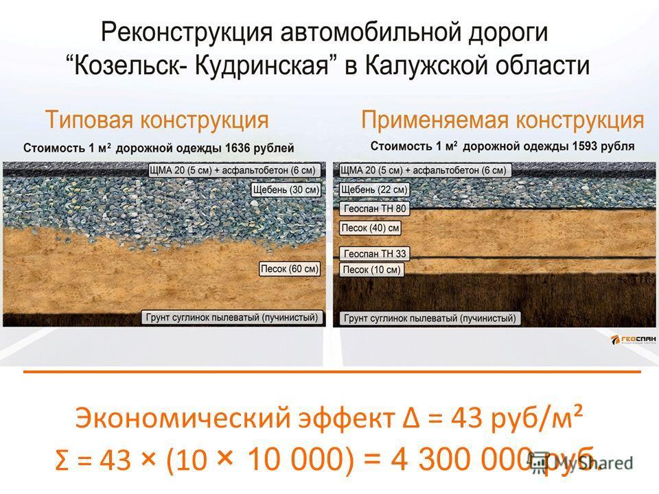 Экономический эффект Δ = 43 руб/м² Ʃ = 43 × (10 × 10 000) = 4 300 000 руб.