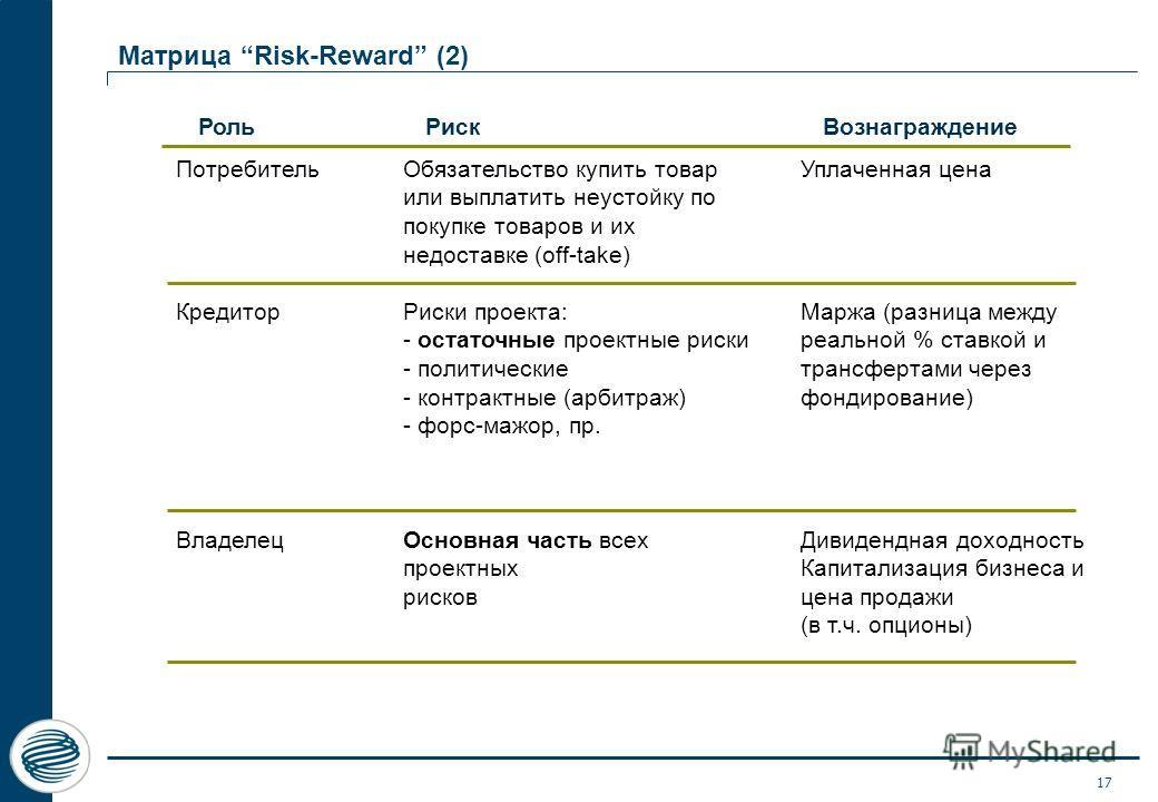 17 Матрица Risk-Reward (2) Роль РискВознаграждение Потребитель Кредитор Владелец Обязательство купить товар или выплатить неустойку по покупке товаров и их недоставке (off-take) Риски проекта: - остаточные проектные риски - политические - контрактные