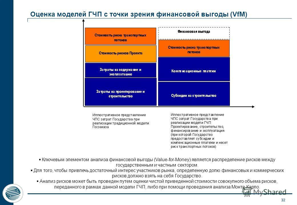 32 Оценка моделей ГЧП с точки зрения финансовой выгоды (VfM) 32 Ключевым элементом анализа финансовой выгоды (Value-for-Money) является распределение рисков между государственным и частным сектором. Для того, чтобы привлечь достаточный интерес участн