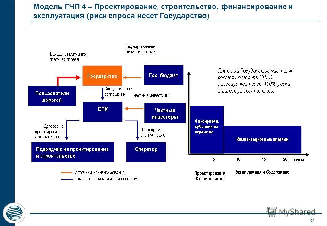 Модель ГЧП 4 – Проектирование, строительство, финансирование и эксплуатация (риск спроса несет Государство) 37
