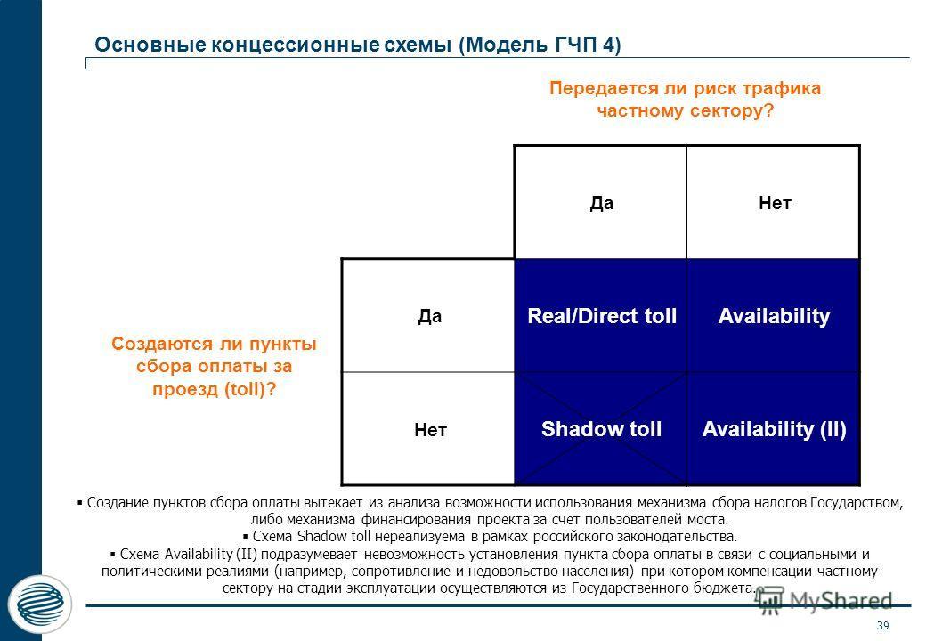 Основные концессионные схемы (Модель ГЧП 4) Да Нет Да Real/Direct tollAvailability Нет Shadow tollAvailability (II) Передается ли риск трафика частному сектору? Создаются ли пункты сбора оплаты за проезд (toll)? Создание пунктов сбора оплаты вытекает
