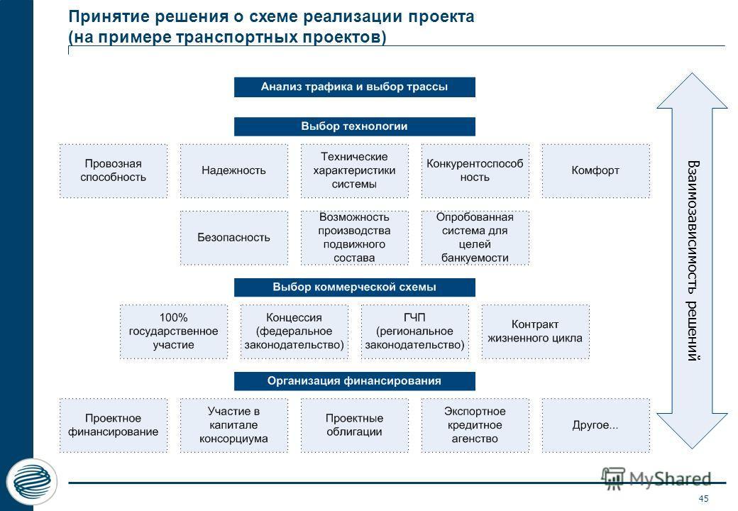 45 Принятие решения о схеме реализации проекта (на примере транспортных проектов) Взаимозависимость решений