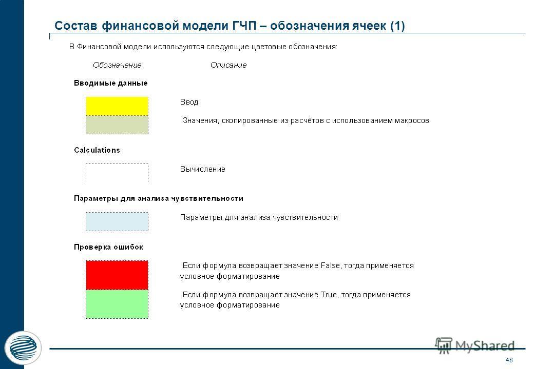 Состав финансовой модели ГЧП – обозначения ячеек (1) 48