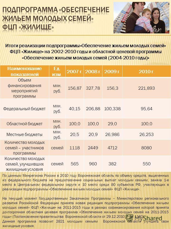 Наименование показателей Ед. изм. 2007 г.2008 г.2009 г.2010 г. Объем финансирования мероприятий программы млн. руб. 156,87327,78156,3221,893 Федеральный бюджет млн. руб. 40,15206,88100,33895,64 Областной бюджет млн. руб. 100,0 29,0100,0 Местные бюдже