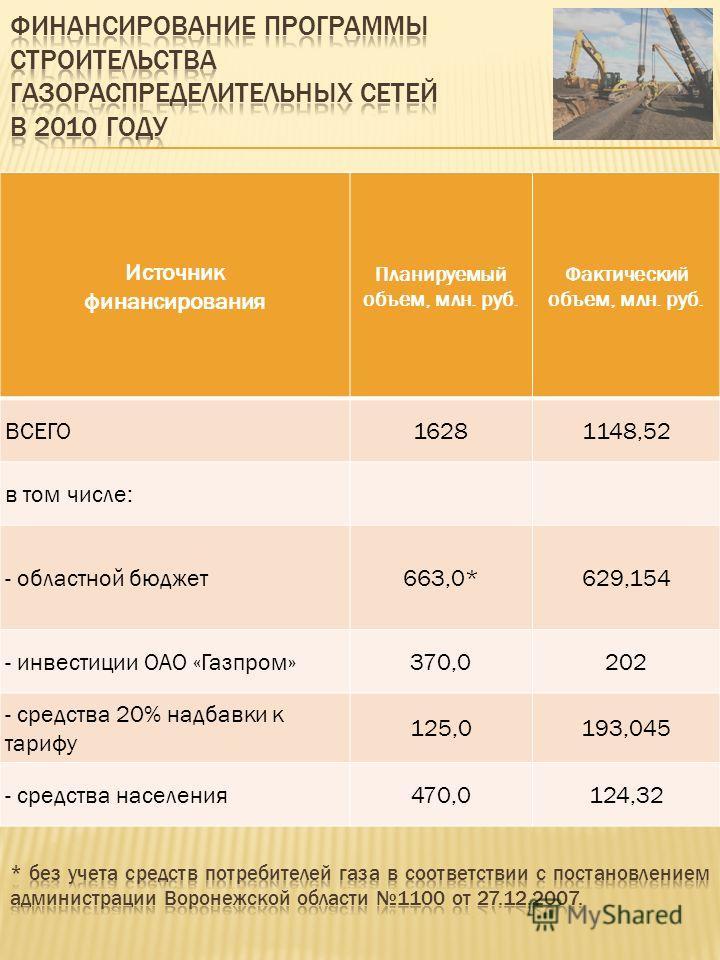 Источник финансирования Планируемый объем, млн. руб. Фактический объем, млн. руб. ВСЕГО16281148,52 в том числе: - областной бюджет 663,0*629,154 - инвестиции ОАО «Газпром»370,0202 - средства 20% надбавки к тарифу 125,0193,045 - средства населения 470