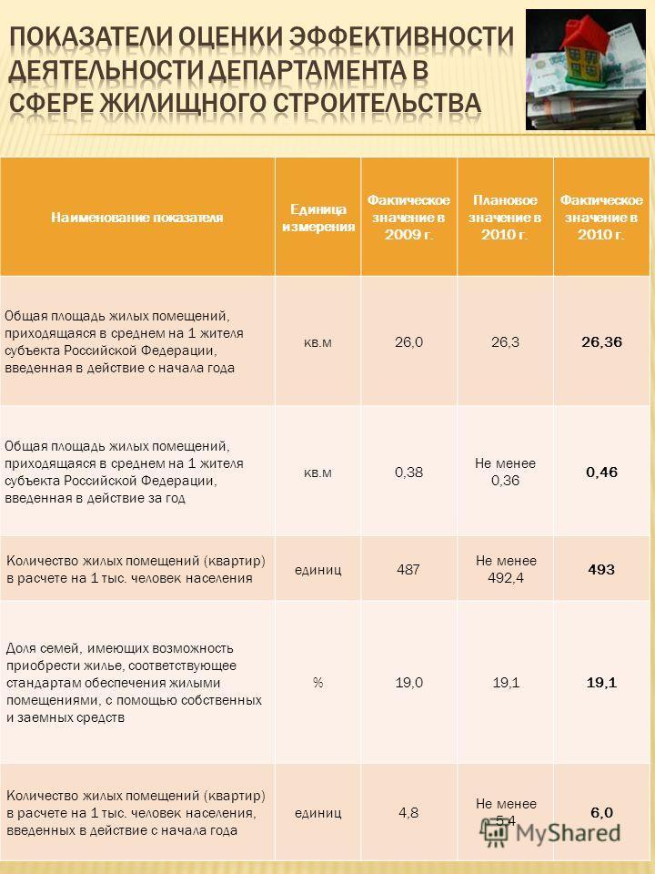 Наименование показателя Единица измерения Фактическое значение в 2009 г. Плановое значение в 2010 г. Фактическое значение в 2010 г. Общая площадь жилых помещений, приходящаяся в среднем на 1 жителя субъекта Российской Федерации, введенная в действие