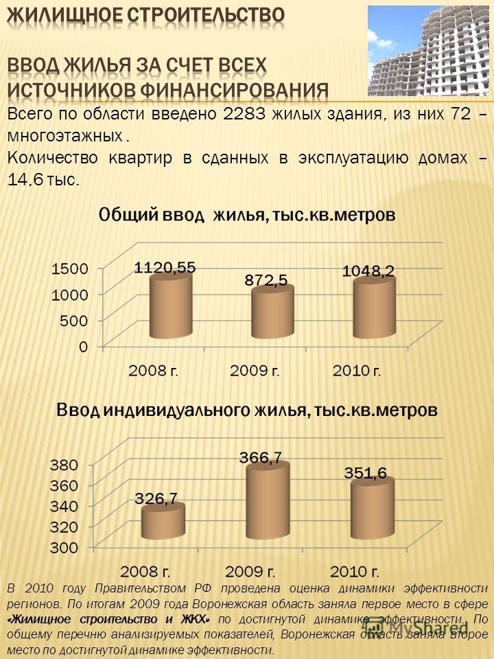 Всего по области введено 2283 жилых здания, из них 72 – многоэтажных. Количество квартир в сданных в эксплуатацию домах – 14,6 тыс. В 2010 году Правительством РФ проведена оценка динамики эффективности регионов. По итогам 2009 года Воронежская област