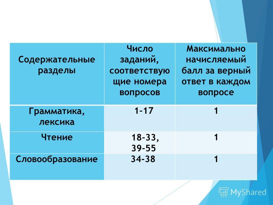 Содержательные разделы Число заданий, соответствую щие номера вопросов Максимально начисляемый балл за верный ответ в каждом вопросе Грамматика, лексика 1-171 Чтение 18-33, 39-55 1 Словообразование 34-381
