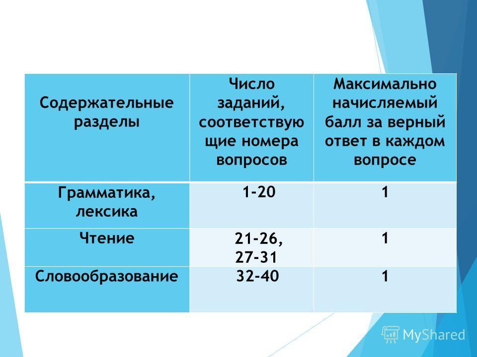 Содержательные разделы Число заданий, соответствую щие номера вопросов Максимально начисляемый балл за верный ответ в каждом вопросе Грамматика, лексика 1-201 Чтение 21-26, 27-31 1 Словообразование 32-401