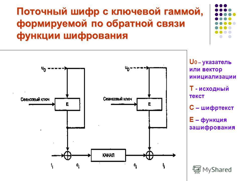Поточный шифр с ключевой гаммой, формируемой по обратной связи функции шифрования U 0 – указатель или вектор инициализации T - исходный текст C – шифртекст E – функция зашифрования