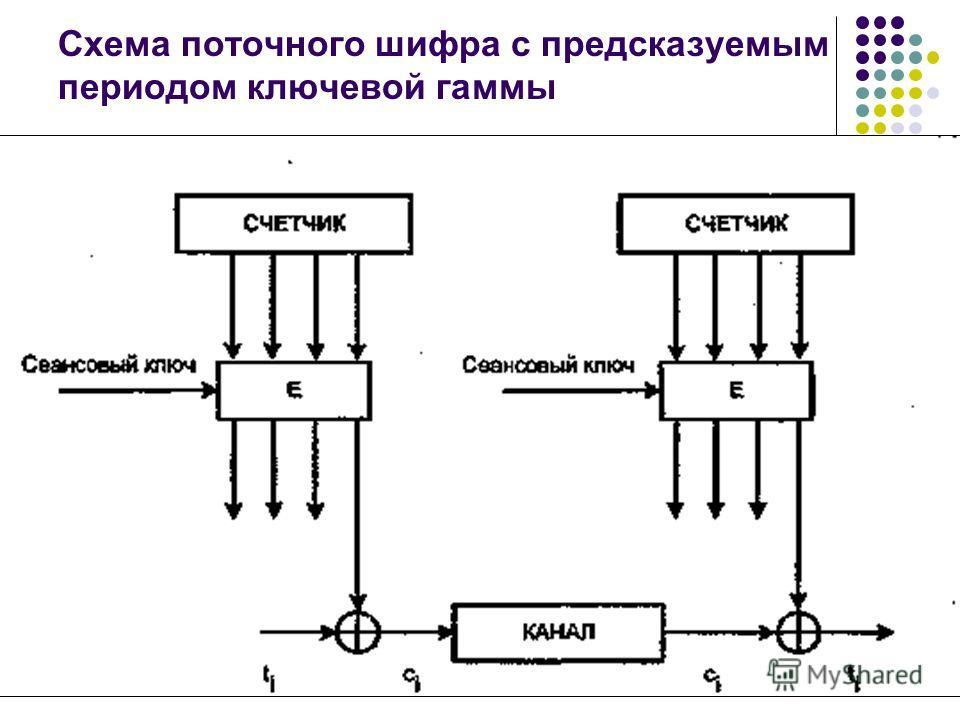 Схема поточного шифра с предсказуемым периодом ключевой гаммы