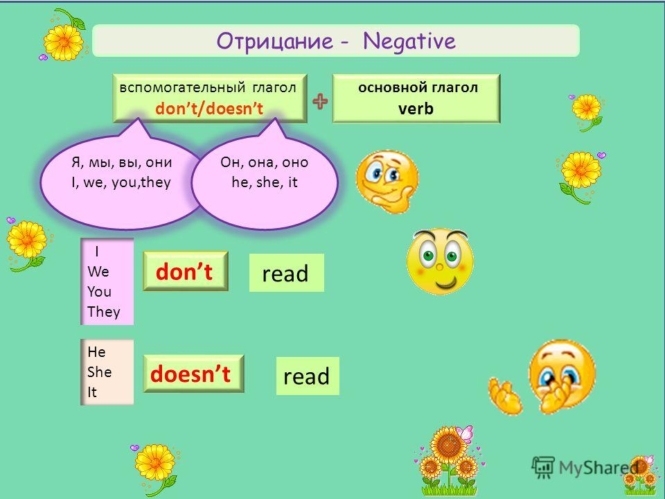 Отрицание - Negative основной глагол verb вспомогательный глагол dont/doesnt Я, мы, вы, они I, we, you,they Он, она, оно he, she, it I We You They dont read He She It read doesnt