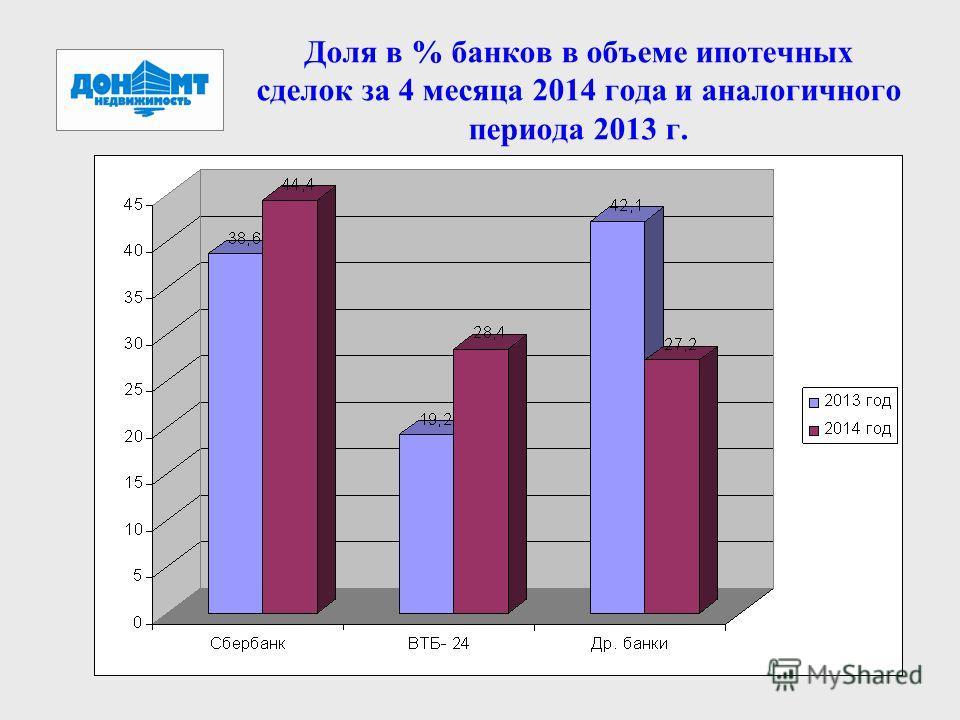 Доля в % банков в объеме ипотечных сделок за 4 месяца 2014 года и аналогичного периода 2013 г.