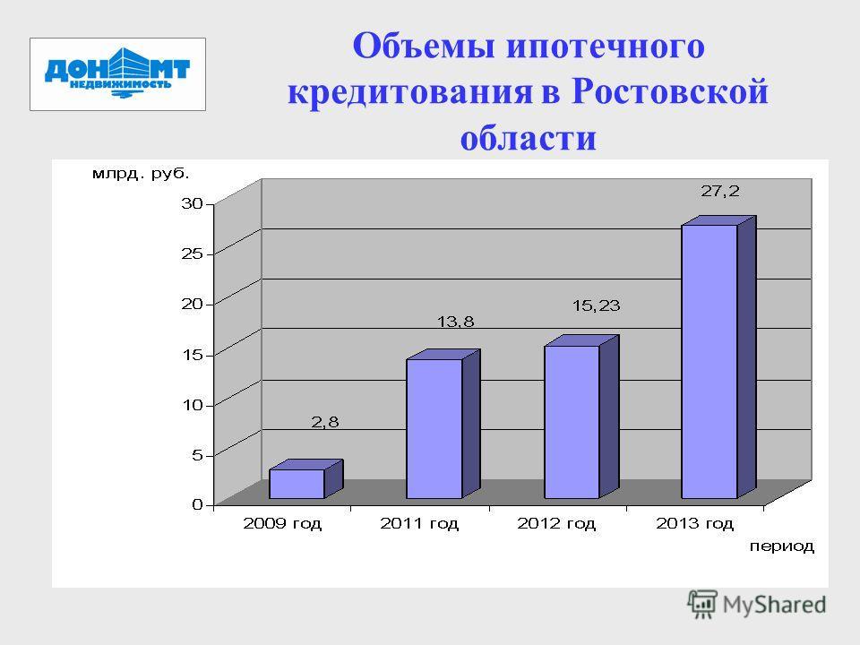 Объемы ипотечного кредитования в Ростовской области