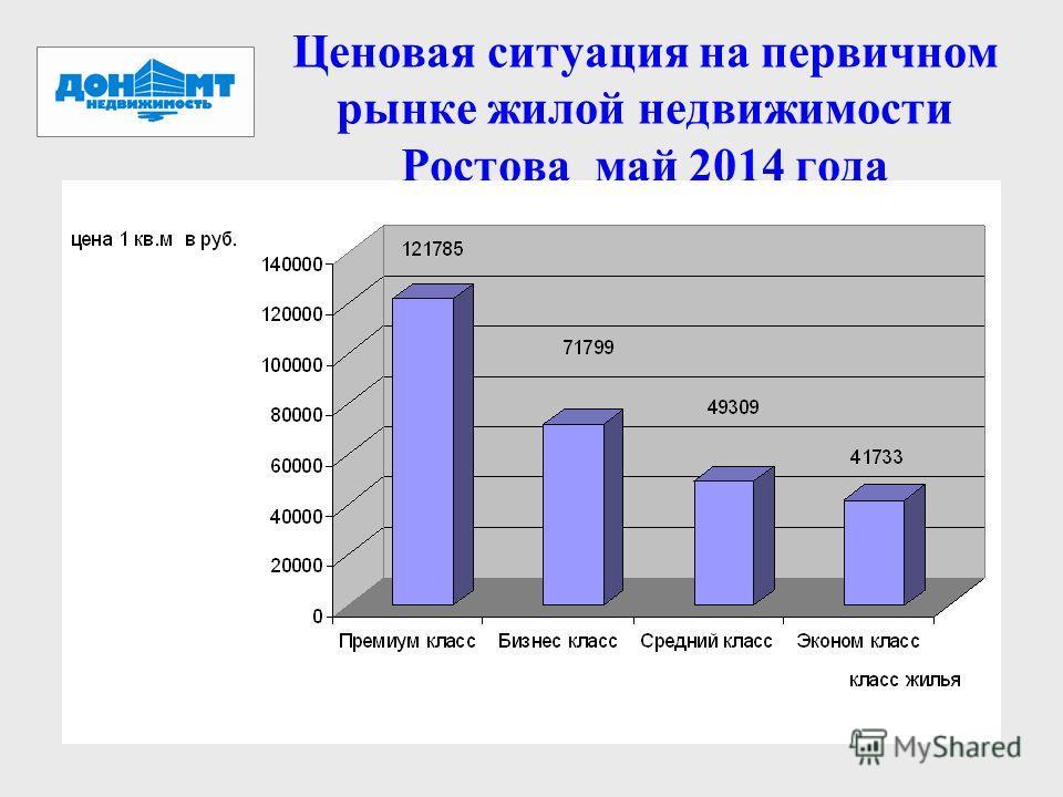 Ценовая ситуация на первичном рынке жилой недвижимости Ростова май 2014 года