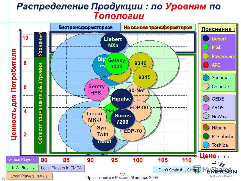 Презентации в России 28 января 2004 Your Power Quality Partner 12 Безтрансформаторная Безтрансформаторная На основе трансформаторов 90-Net 9340 Ценность для Потребителя Цена Цена (в отн. Ед.) 10 90 100110 95 10585 2 Galaxy PW Galaxy PW Dont Scale thi