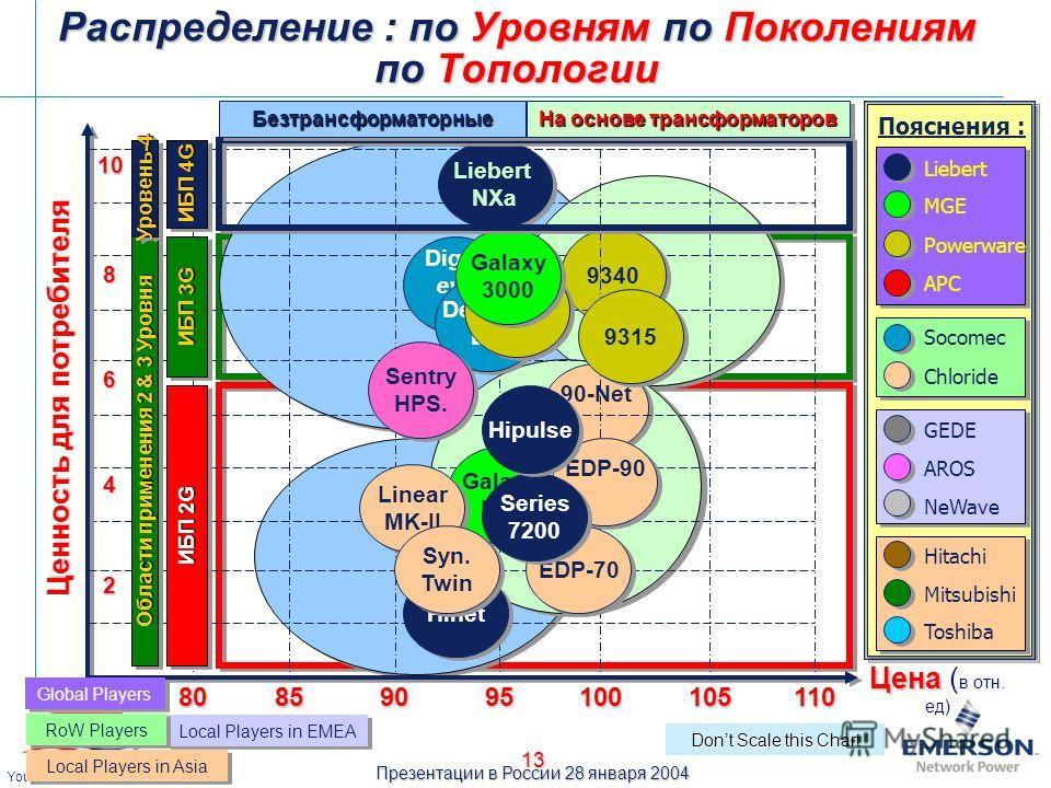 Презентации в России 28 января 2004 Your Power Quality Partner 13 90-Net 9340 Digys evo Digys evo Ценность для потребителя Цена Цена ( в отн. ед) 10 90 100110 95 10585 2 Galaxy PW Galaxy PW Dont Scale this Chart EDP-90 EDP-70 Hinet Liebert MGE Socome