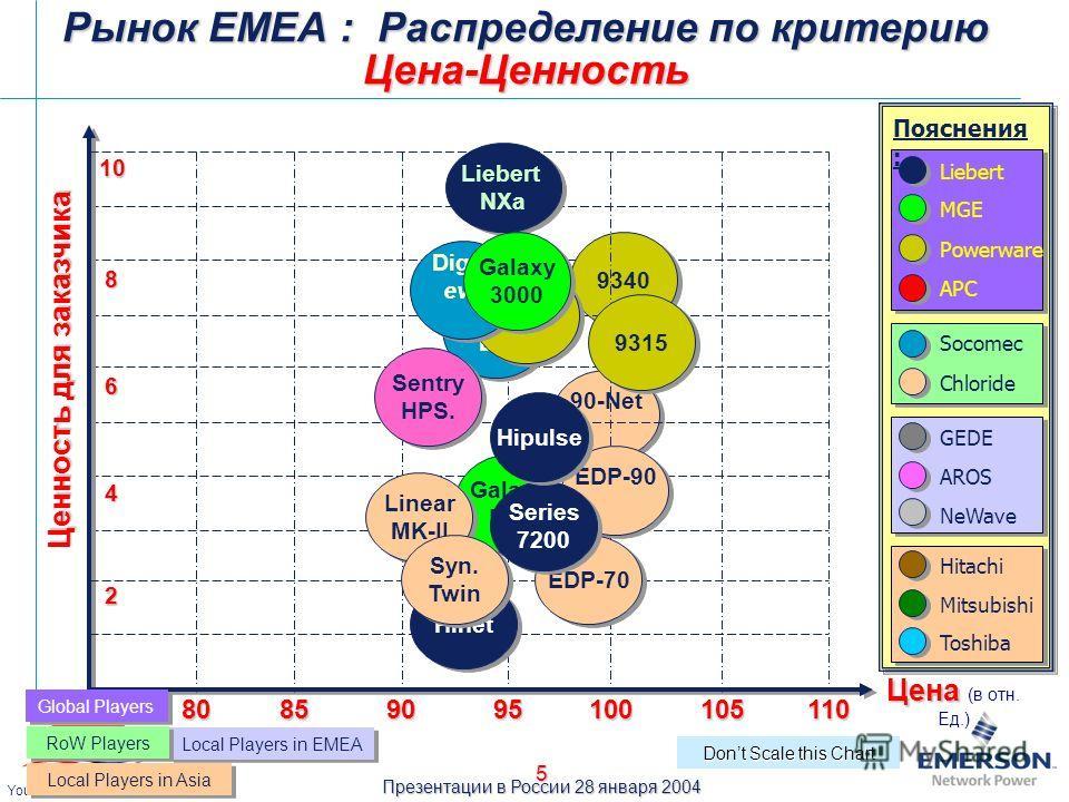 Презентации в России 28 января 2004 Your Power Quality Partner 5 90-Net 9340 Ценность для заказчика Цена Цена (в отн. Ед.) 10 90 100110 95 10585 2 Galaxy PW Galaxy PW Dont Scale this Chart EDP-90 EDP-70 Hinet Liebert MGE Socomec NeWave Пояснения : Ch