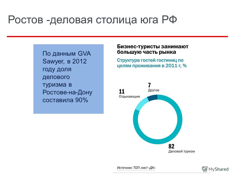 Ростов -деловая столица юга РФ По данным GVA Sawyer, в 2012 году доля делового туризма в Ростове-на-Дону составила 90%