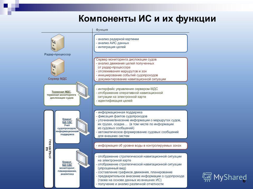 Компоненты ИС и их функции 6
