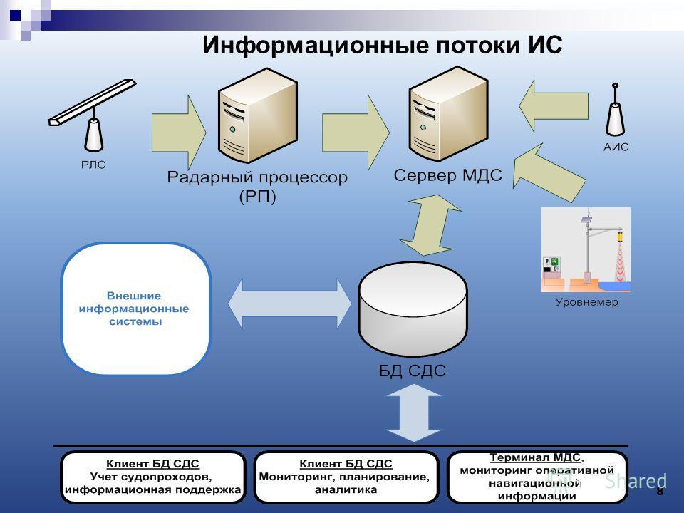 Информационные потоки ИС 8