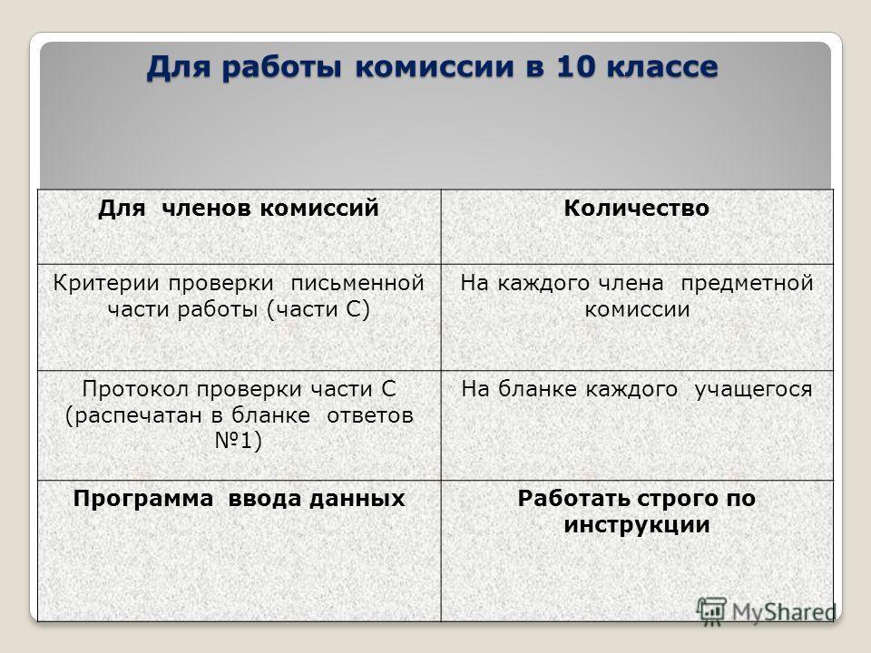 Для работы комиссии в 10 классе Для членов комиссий Количество Критерии проверки письменной части работы (части С) На каждого члена предметной комиссии Протокол проверки части С (распечатан в бланке ответов 1) На бланке каждого учащегося Программа вв