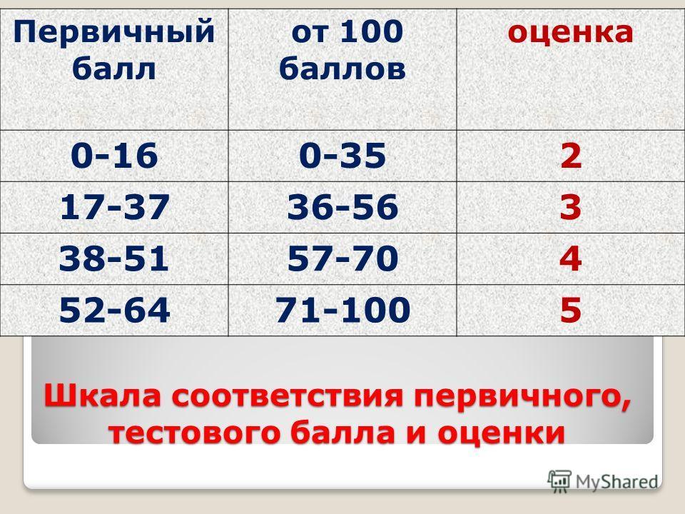 Шкала соответствия первичного, тестового балла и оценки Первичный балл от 100 баллов оценка 0-160-352 17-3736-563 38-5157-704 52-6471-1005