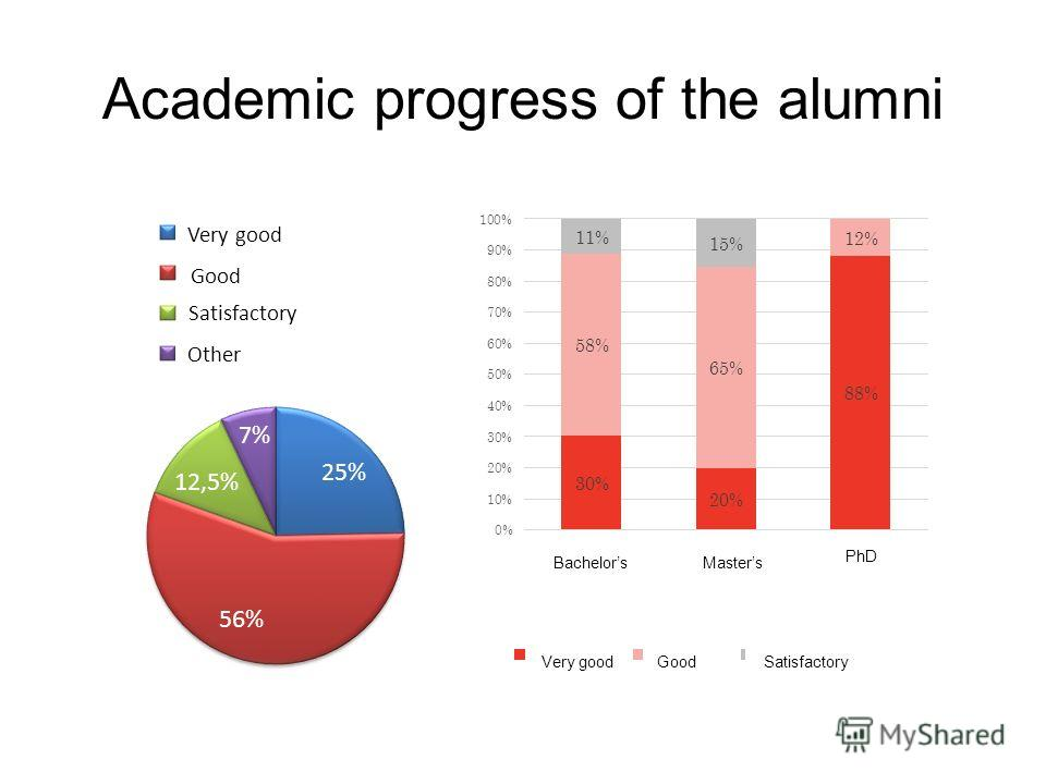 Academic progress of the alumni Very good PhD