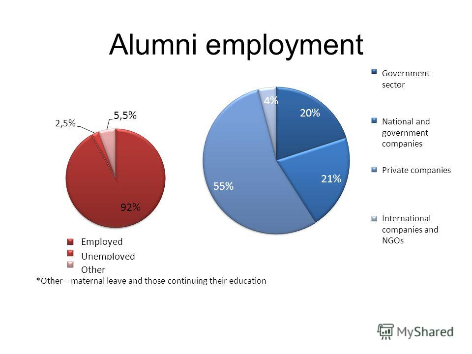 Alumni employment *Other – maternal leave and those continuing their education