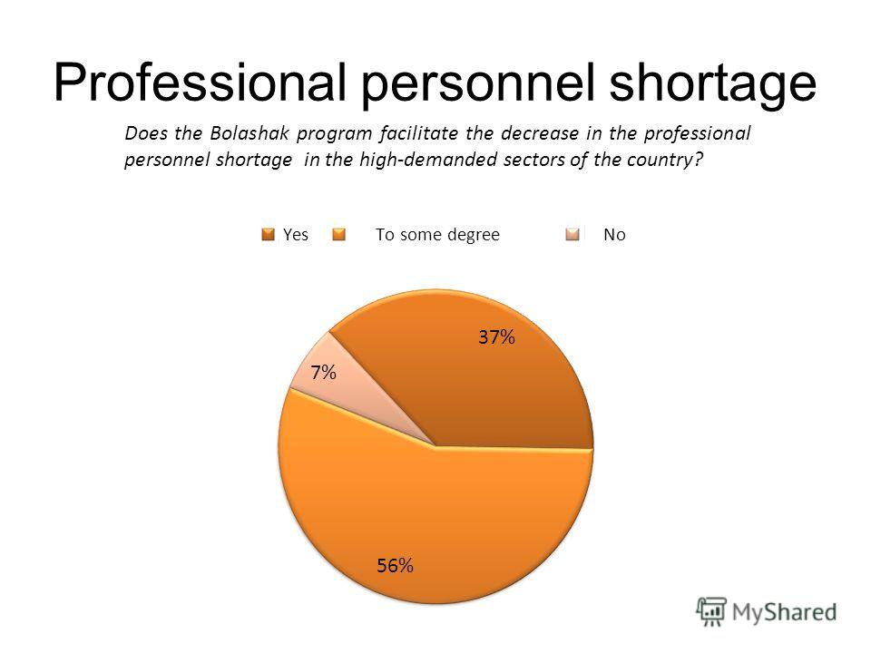 Professional personnel shortage Does the Bolashak program facilitate the decrease in the professional personnel shortage in the high-demanded sectors of the country?