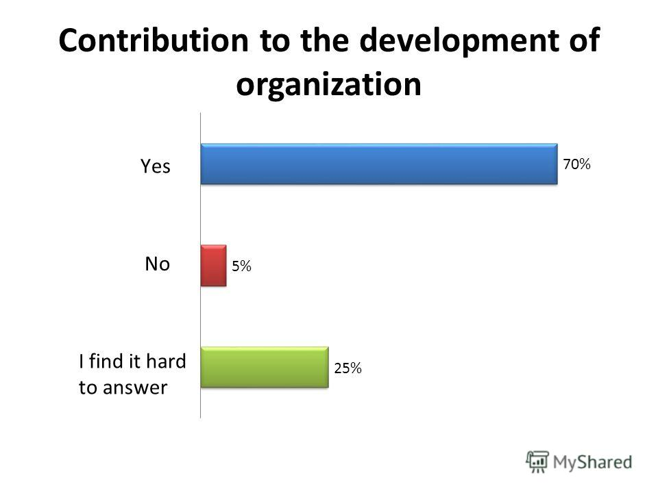Contribution to the development of organization
