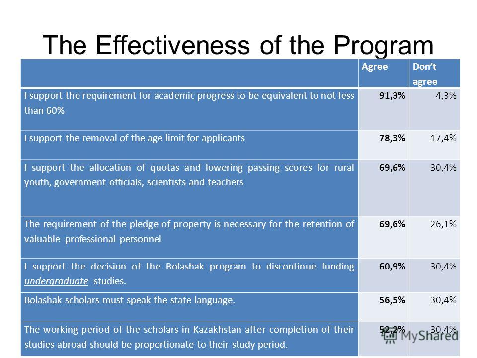 The Effectiveness of the Program Agree Dont agree I support the requirement for academic progress to be equivalent to not less than 60% 91,3% 4,3% I support the removal of the age limit for applicants 78,3% 17,4% I support the allocation of quotas an