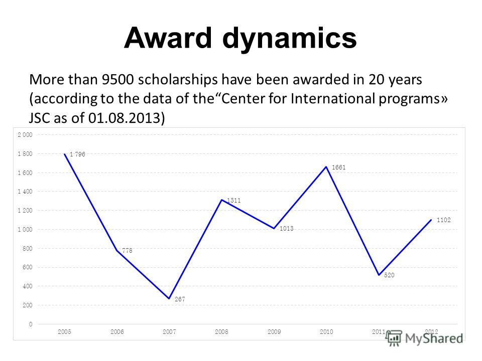 Award dynamics More than 9500 scholarships have been awarded in 20 years (according to the data of theCenter for International programs» JSC as of 01.08.2013)