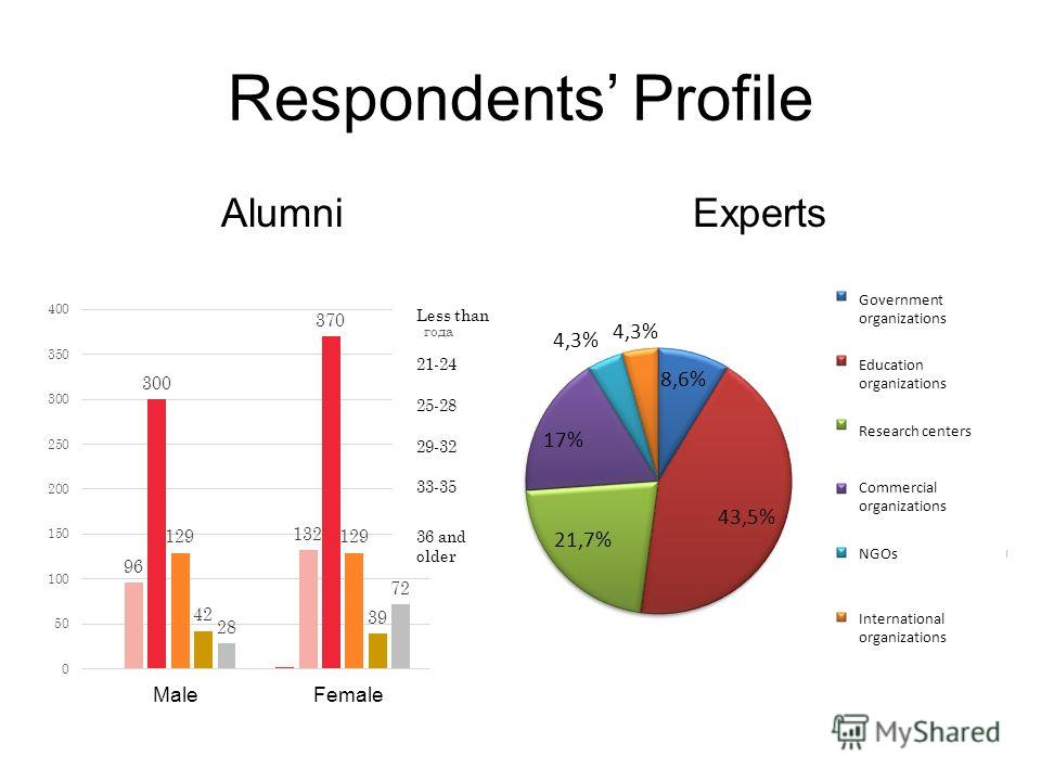 Respondents Profile AlumniExperts Male