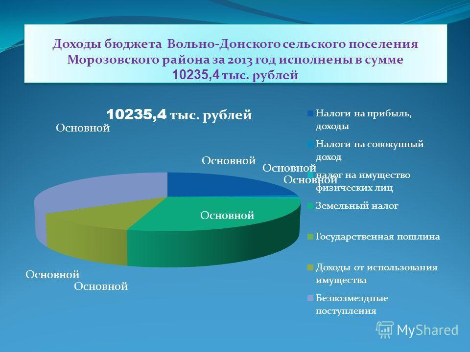 Доходы бюджета Вольно-Донского сельского поселения Морозовского района за 2013 год исполнены в сумме 10235,4 тыс. рублей
