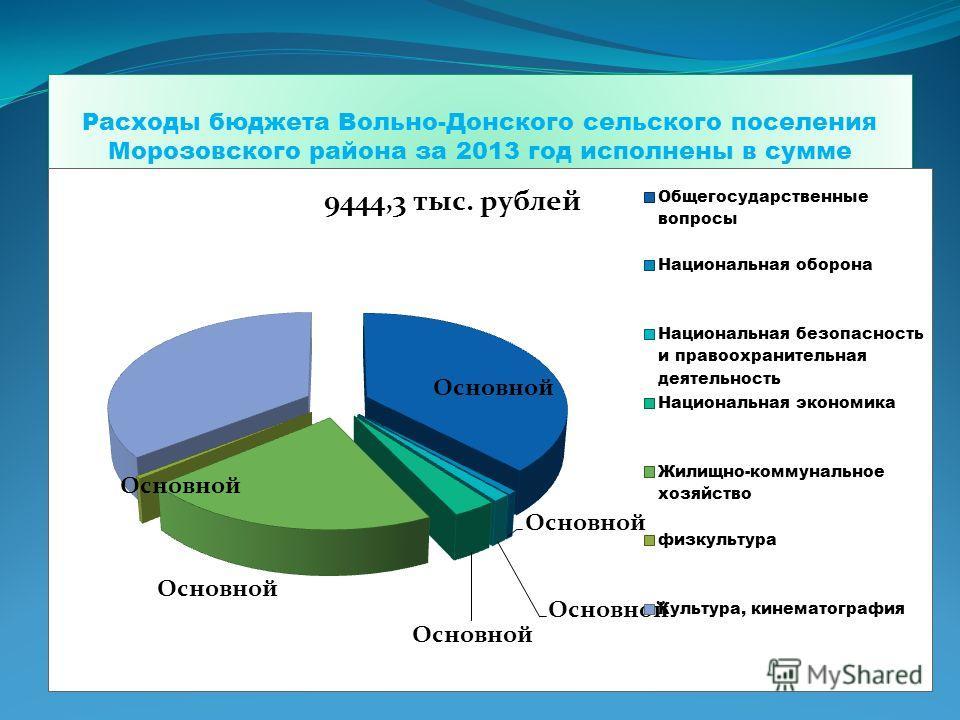Расходы бюджета Вольно-Донского сельского поселения Морозовского района за 2013 год исполнены в сумме 6510,5 тыс. рублей