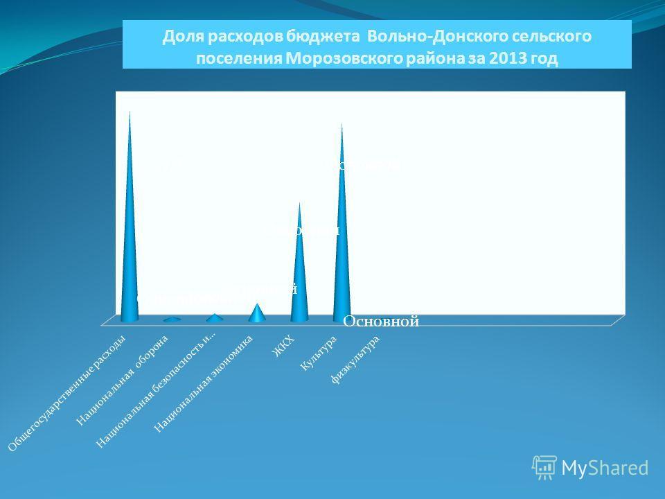 Доля расходов бюджета Вольно-Донского сельского поселения Морозовского района за 2013 год