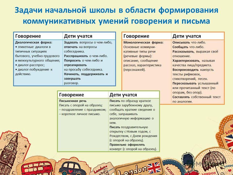 Задачи начальной школы в области формирования коммуникативных умений говорения и письма