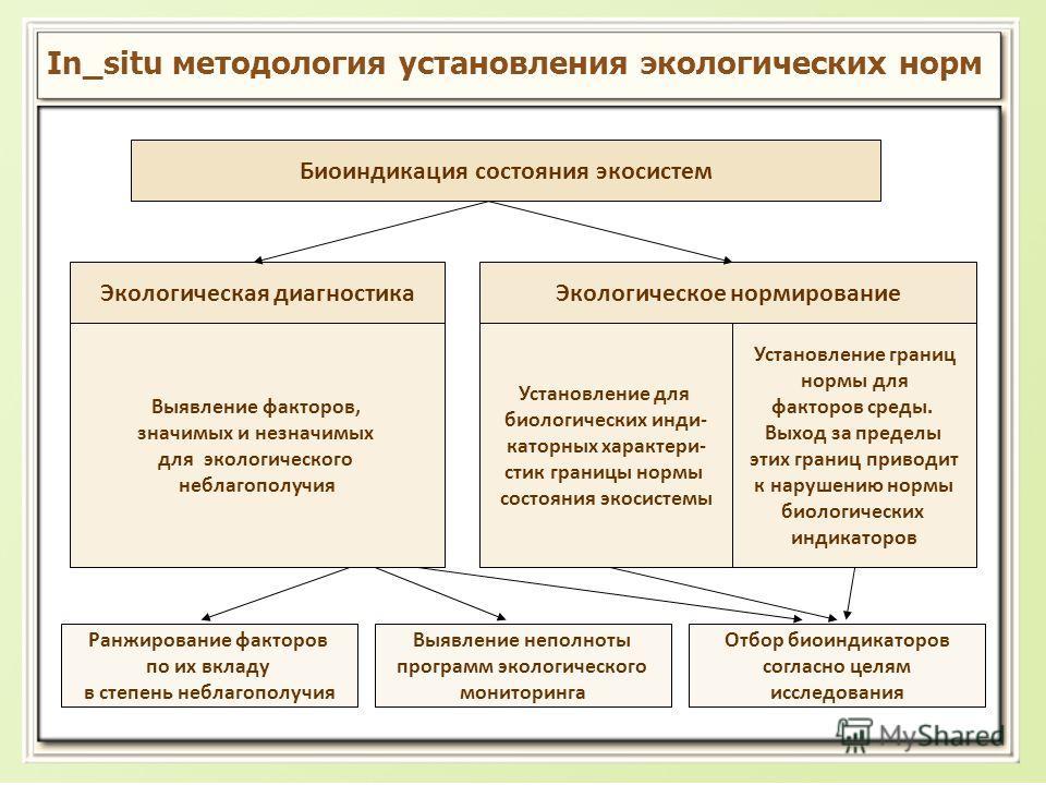 In_situ методология установления экологических норм Биоиндикация состояния экосистем Экологическая диагностика Выявление факторов, значимых и незначимых для экологического неблагополучия Экологическое нормирование Установление для биологических инди-