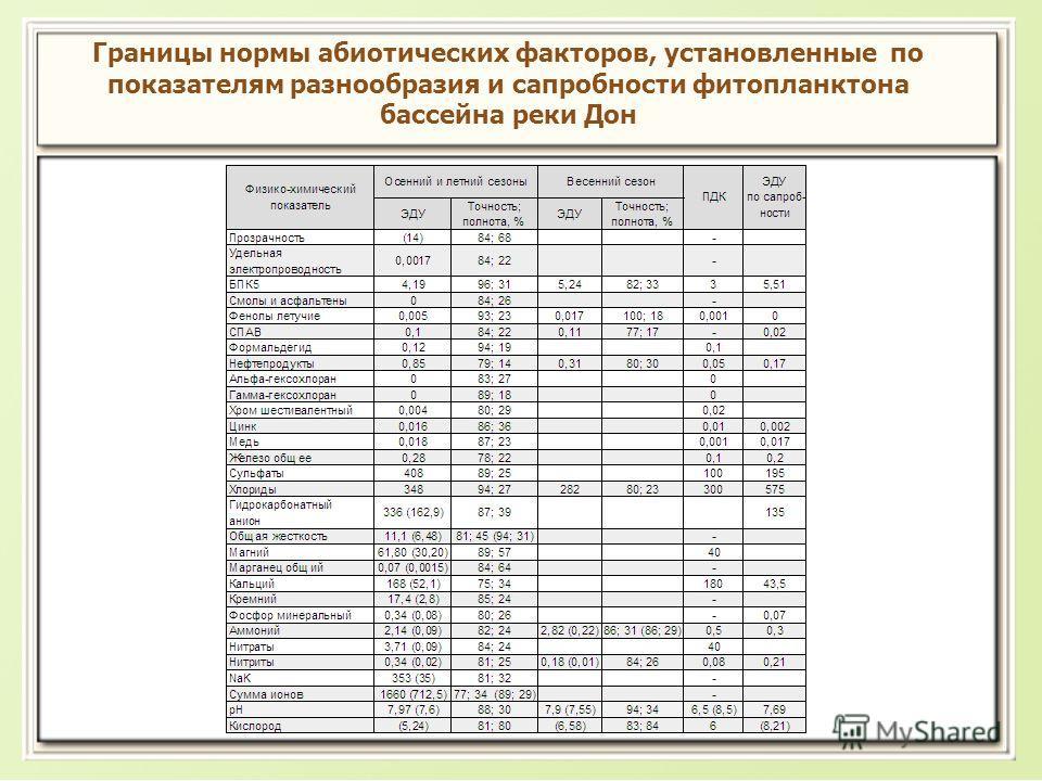 Границы нормы абиотических факторов, установленные по показателям разнообразия и сапробности фитопланктона бассейна реки Дон