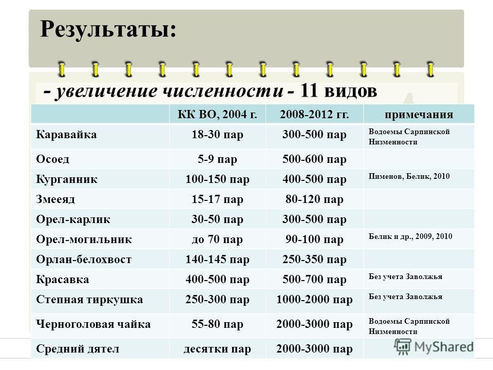 Результаты: КК ВО, 2004 г.2008-2012 гг.примечания Каравайка 18-30 пар 300-500 пар Водоемы Сарпинской Низменности Осоед 5-9 пар 500-600 пар Курганник 100-150 пар 400-500 пар Пименов, Белик, 2010 Змееяд 15-17 пар 80-120 пар Орел-карлик 30-50 пар 300-50