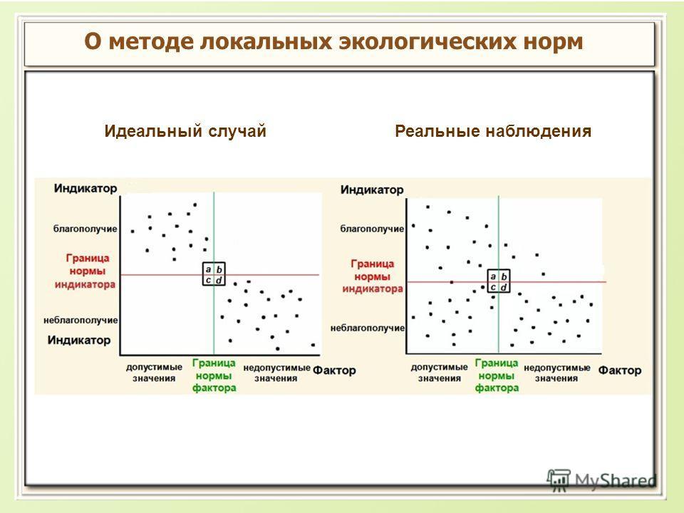 О методе локальных экологических норм Идеальный случай Реальные наблюдения