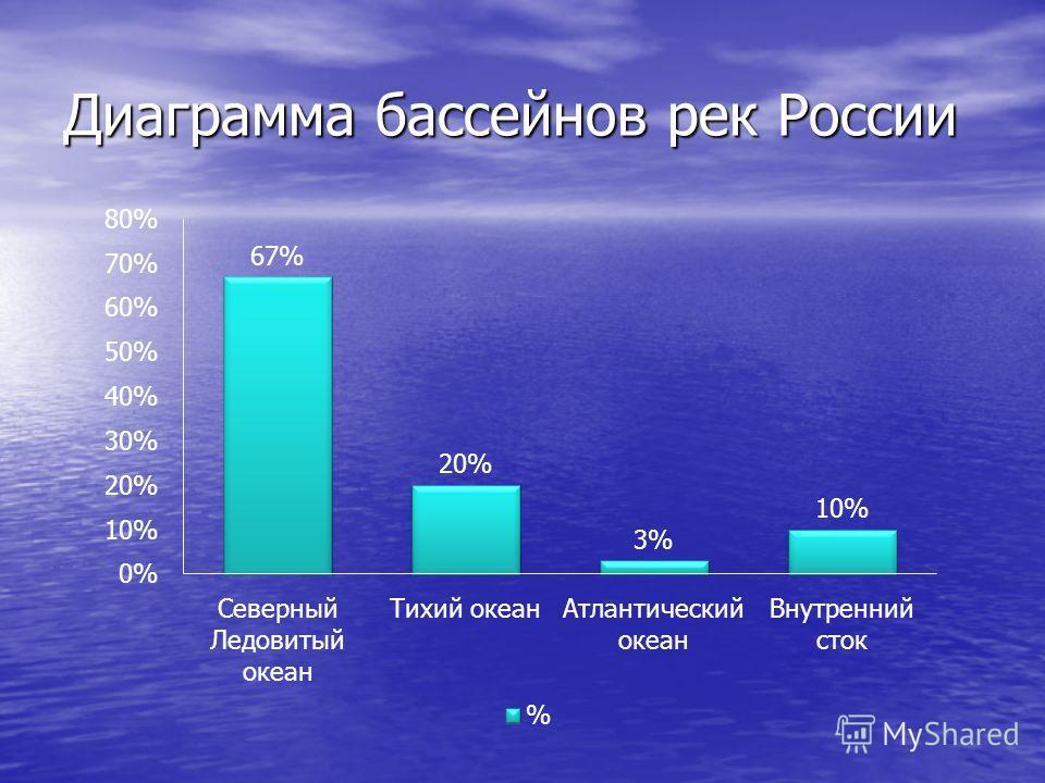 Диаграмма бассейнов рек России