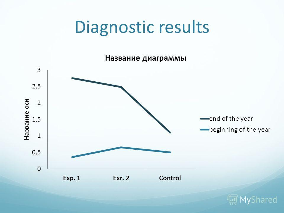Diagnostic results