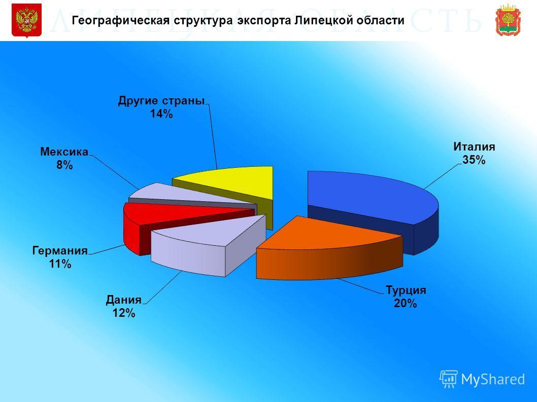 Географическая структура экспорта Липецкой области