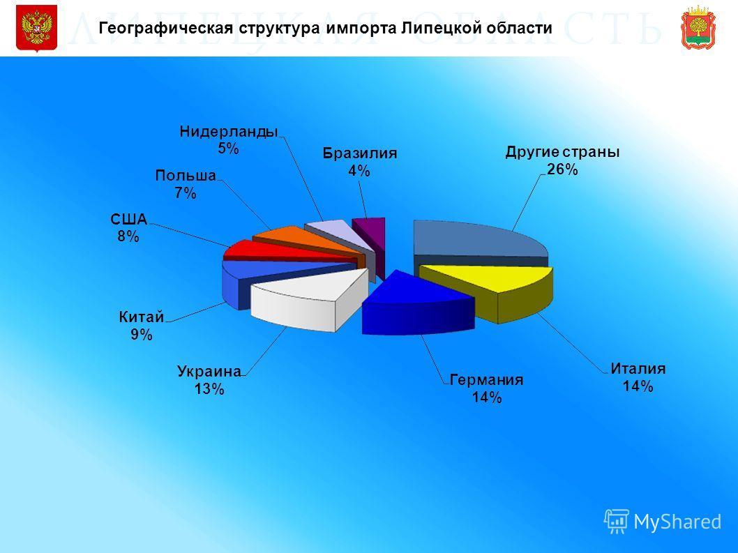 Географическая структура импорта Липецкой области